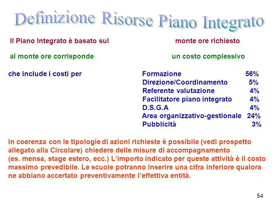 Definizione Risorse Piano Integrato