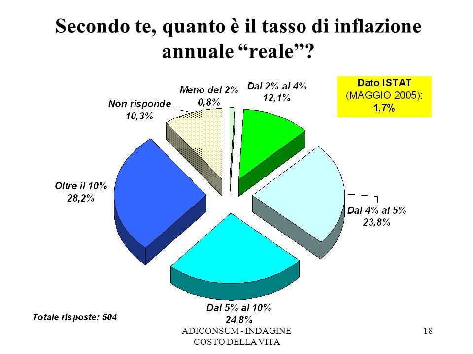 Secondo te, quanto è il tasso di inflazione annuale reale