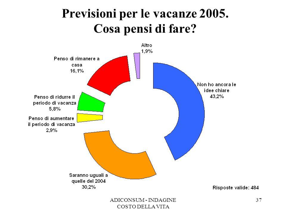 Previsioni per le vacanze 2005. Cosa pensi di fare