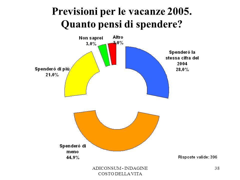 Previsioni per le vacanze 2005. Quanto pensi di spendere