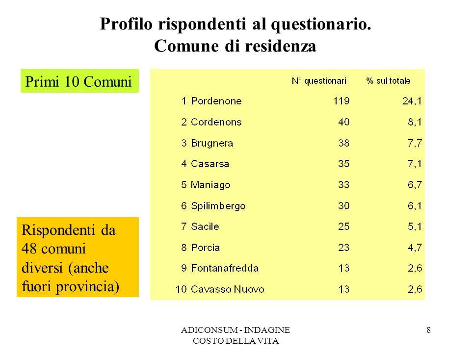 Profilo rispondenti al questionario. Comune di residenza