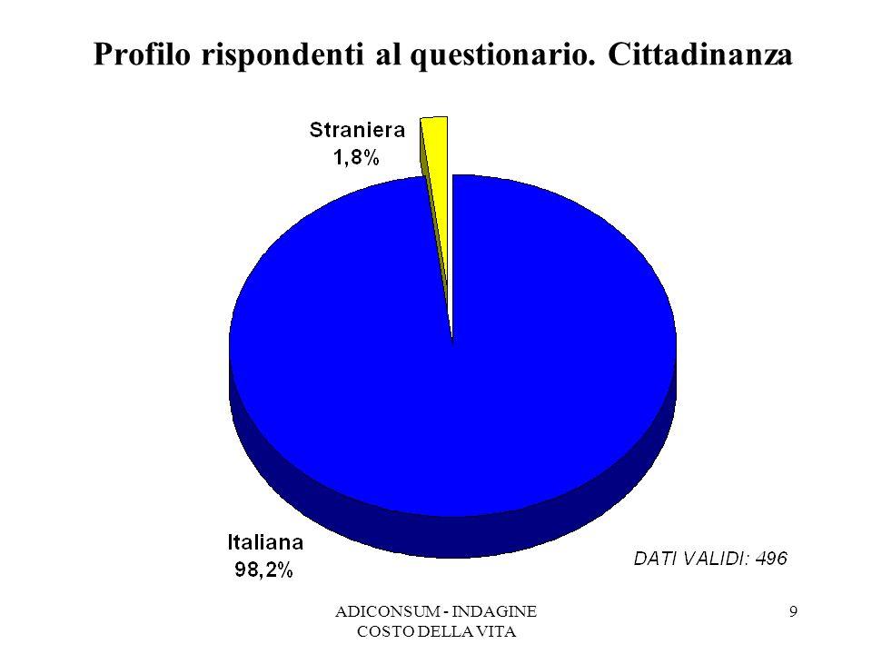Profilo rispondenti al questionario. Cittadinanza