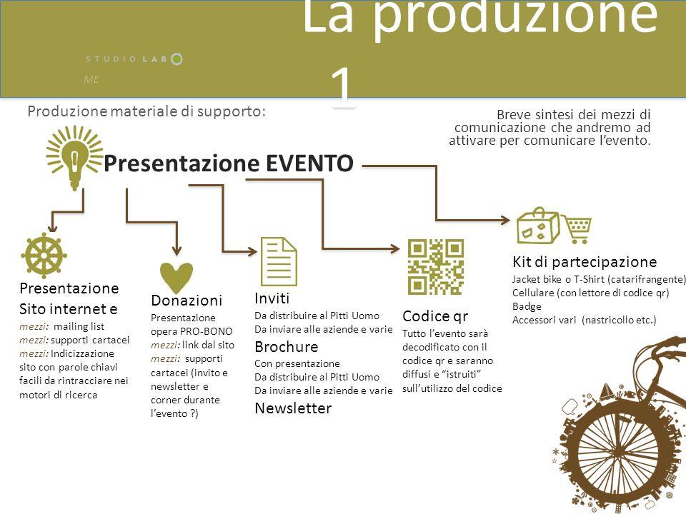 La produzione 1 Presentazione EVENTO Produzione materiale di supporto: