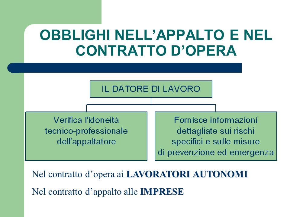 OBBLIGHI NELL'APPALTO E NEL CONTRATTO D'OPERA