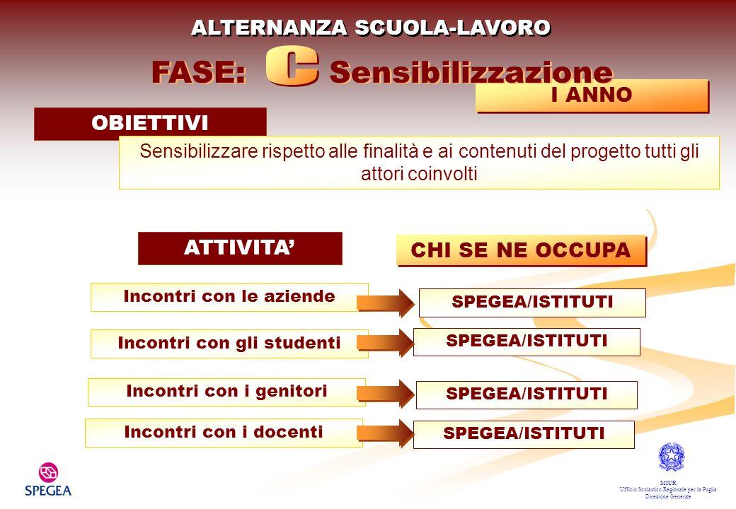 C FASE: Sensibilizzazione ALTERNANZA SCUOLA-LAVORO I ANNO OBIETTIVI