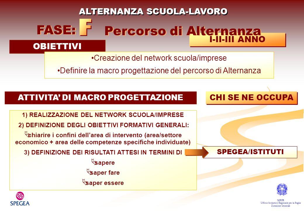 F FASE: Percorso di Alternanza ALTERNANZA SCUOLA-LAVORO I-II-III ANNO