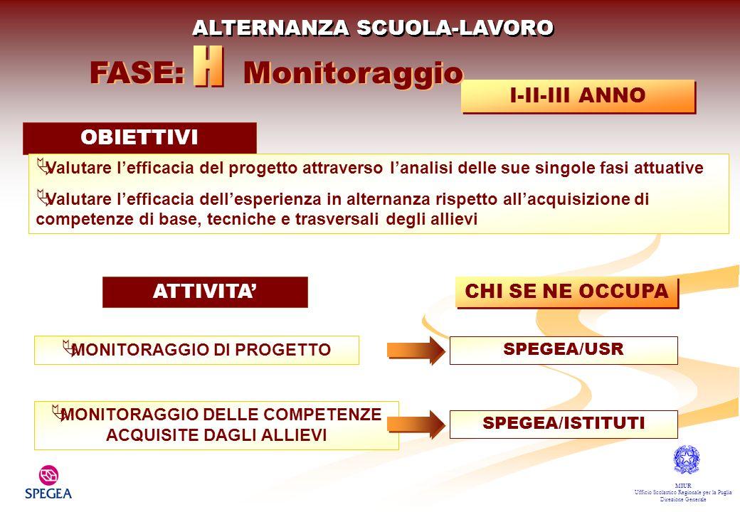 H FASE: Monitoraggio ALTERNANZA SCUOLA-LAVORO I-II-III ANNO OBIETTIVI