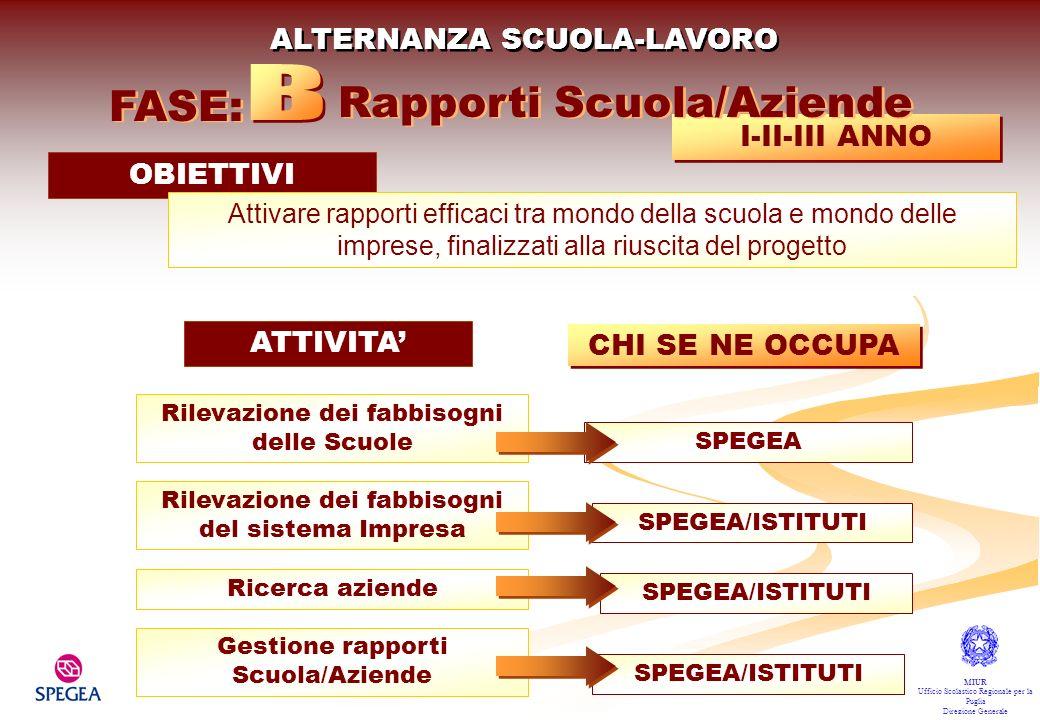 Rapporti Scuola/Aziende