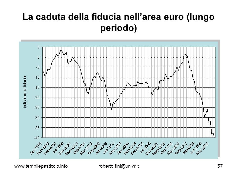 La caduta della fiducia nell'area euro (lungo periodo)