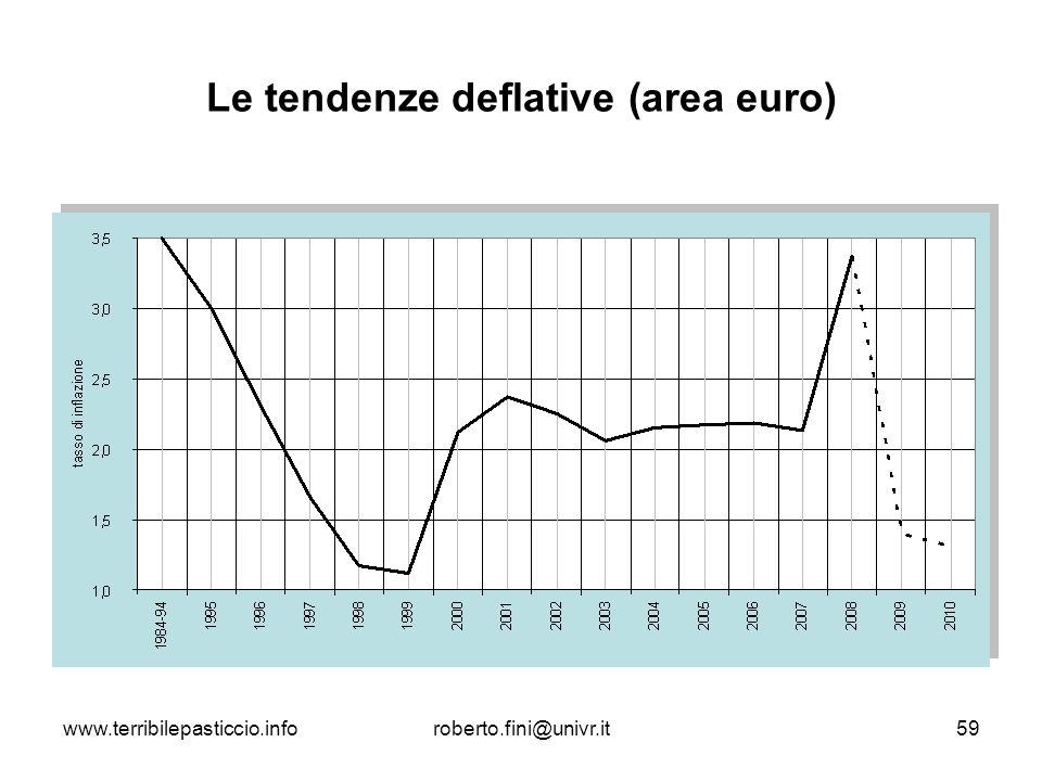 Le tendenze deflative (area euro)