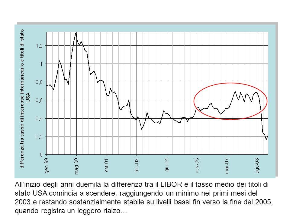 All'inizio degli anni duemila la differenza tra il LIBOR e il tasso medio dei titoli di stato USA comincia a scendere, raggiungendo un minimo nei primi mesi del 2003 e restando sostanzialmente stabile su livelli bassi fin verso la fine del 2005, quando registra un leggero rialzo…