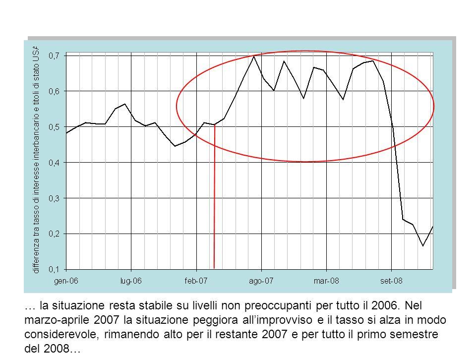 … la situazione resta stabile su livelli non preoccupanti per tutto il 2006. Nel marzo-aprile 2007 la situazione peggiora all'improvviso e il tasso si alza in modo considerevole, rimanendo alto per il restante 2007 e per tutto il primo semestre del 2008…