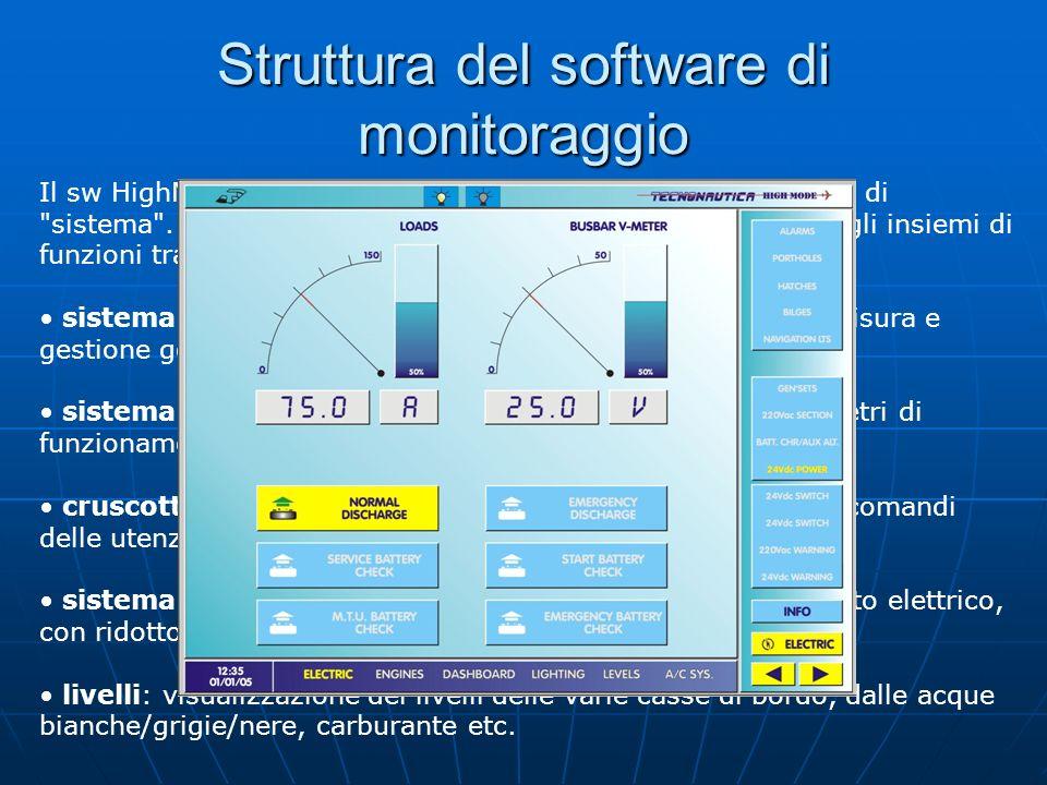 Struttura del software di monitoraggio