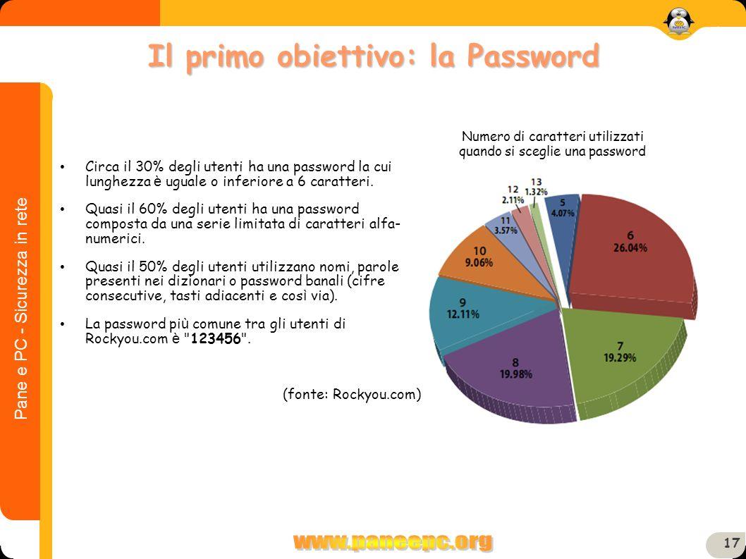 Il primo obiettivo: la Password