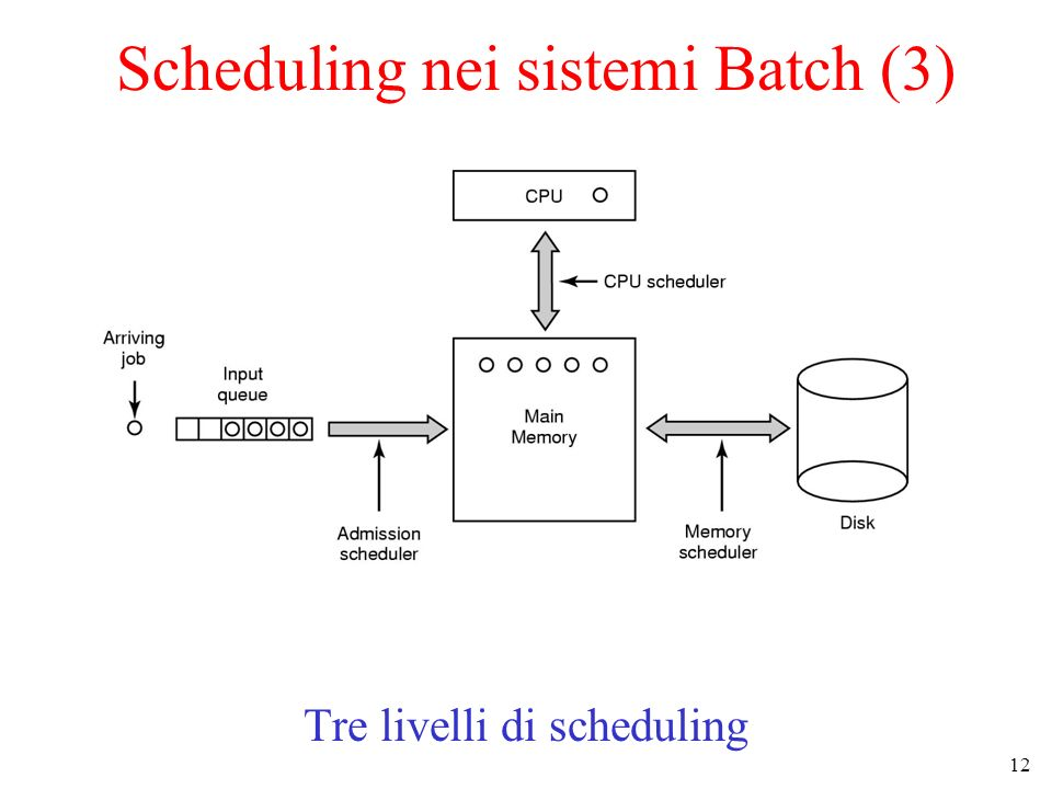 Scheduling nei sistemi Batch (3)