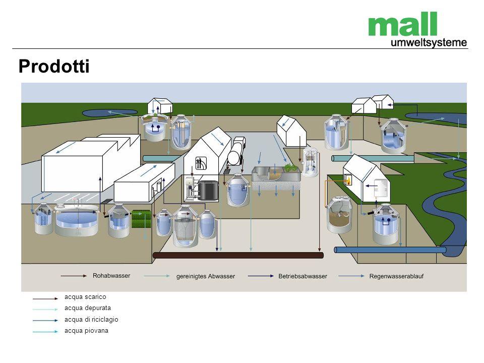 Prodotti acqua scarico acqua depurata acqua di riciclagio