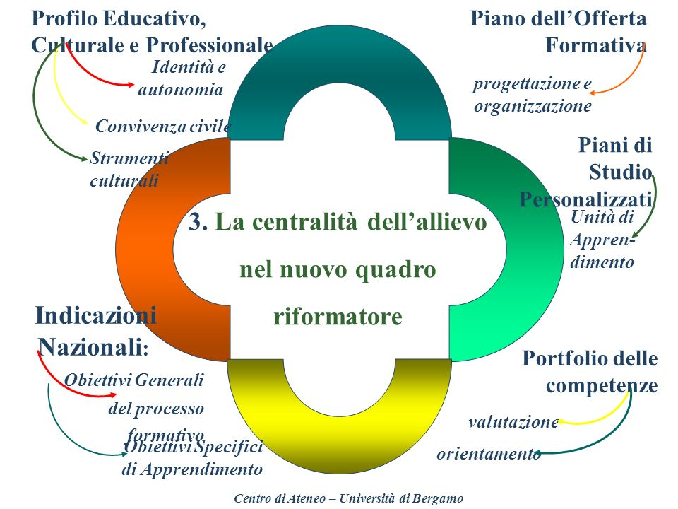 3. La centralità dell'allievo