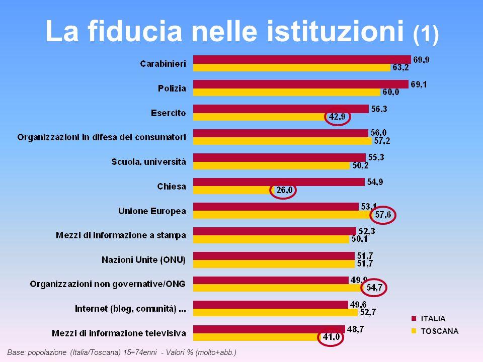 La fiducia nelle istituzioni (1)