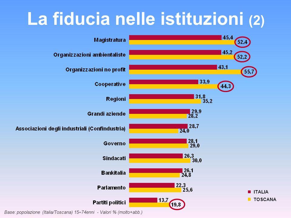 La fiducia nelle istituzioni (2)