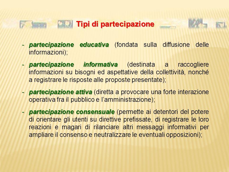 Tipi di partecipazione