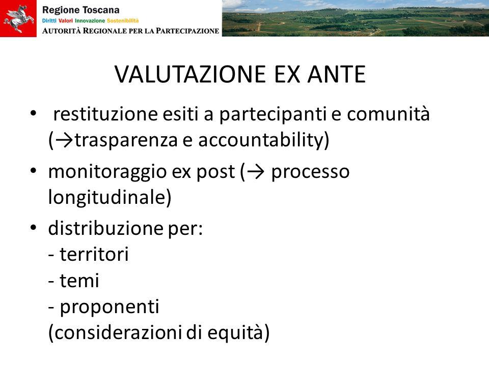 VALUTAZIONE EX ANTE restituzione esiti a partecipanti e comunità (→trasparenza e accountability) monitoraggio ex post (→ processo longitudinale)