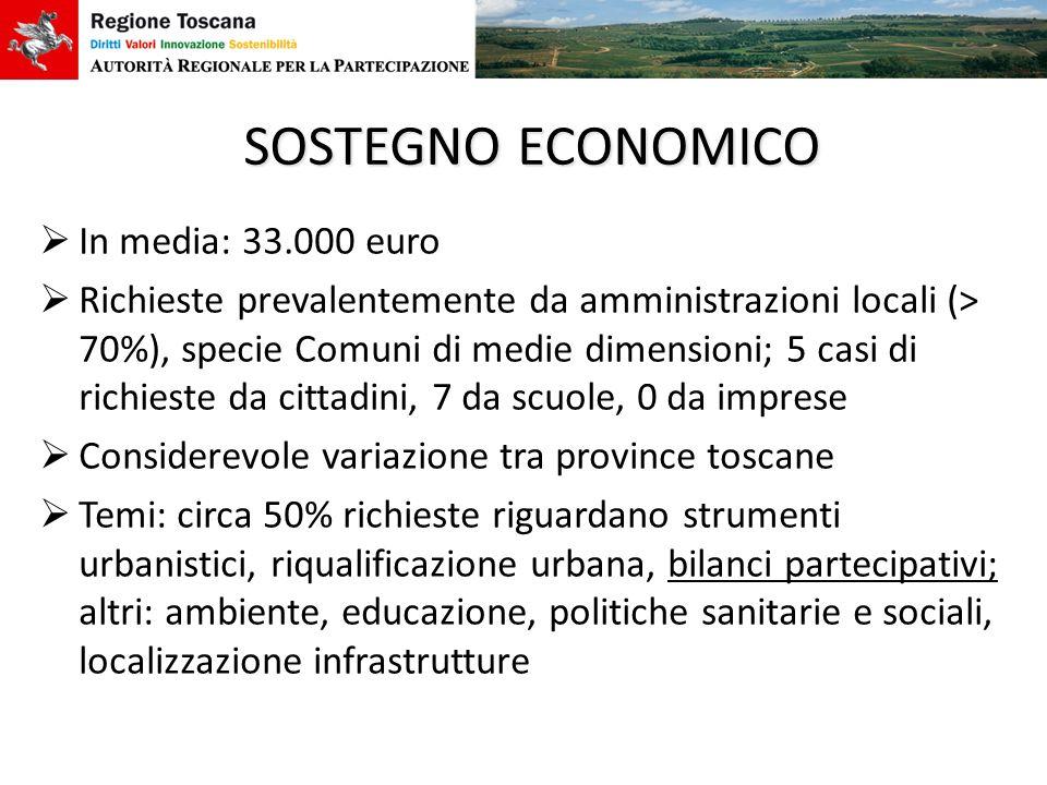 SOSTEGNO ECONOMICO In media: 33.000 euro