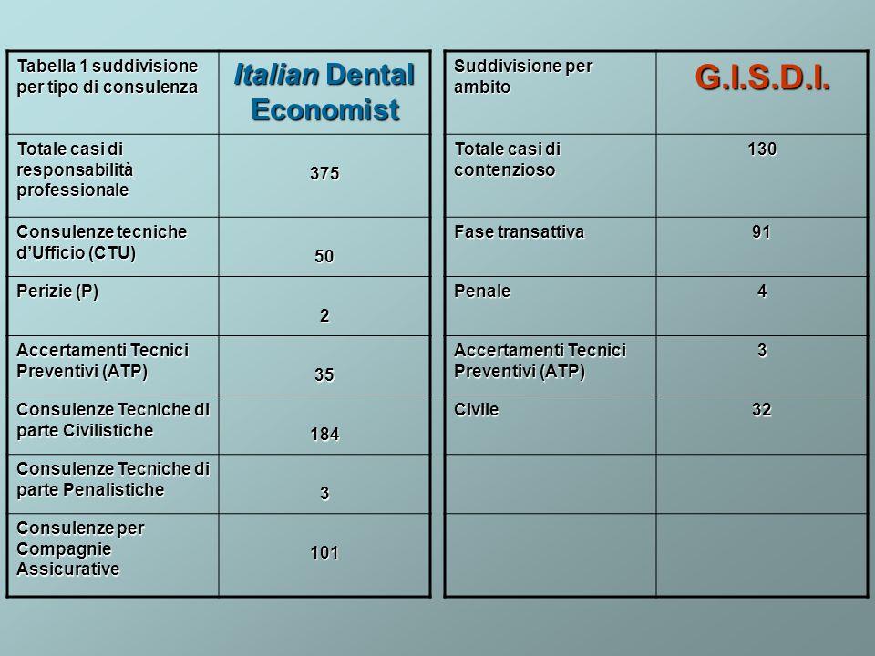 Italian Dental Economist