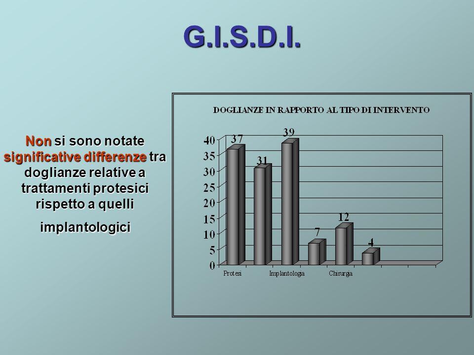 G.I.S.D.I.Non si sono notate significative differenze tra doglianze relative a trattamenti protesici rispetto a quelli implantologici.
