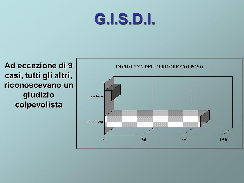 G.I.S.D.I. Ad eccezione di 9 casi, tutti gli altri, riconoscevano un giudizio colpevolista
