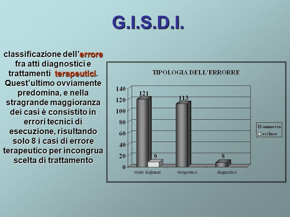 G.I.S.D.I.