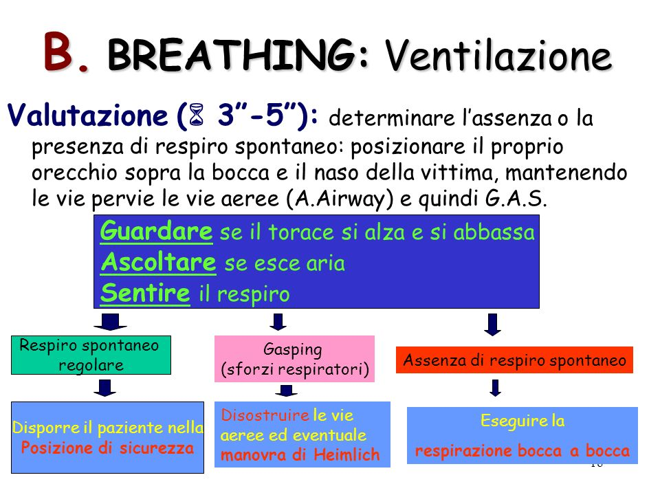 B. BREATHING: Ventilazione