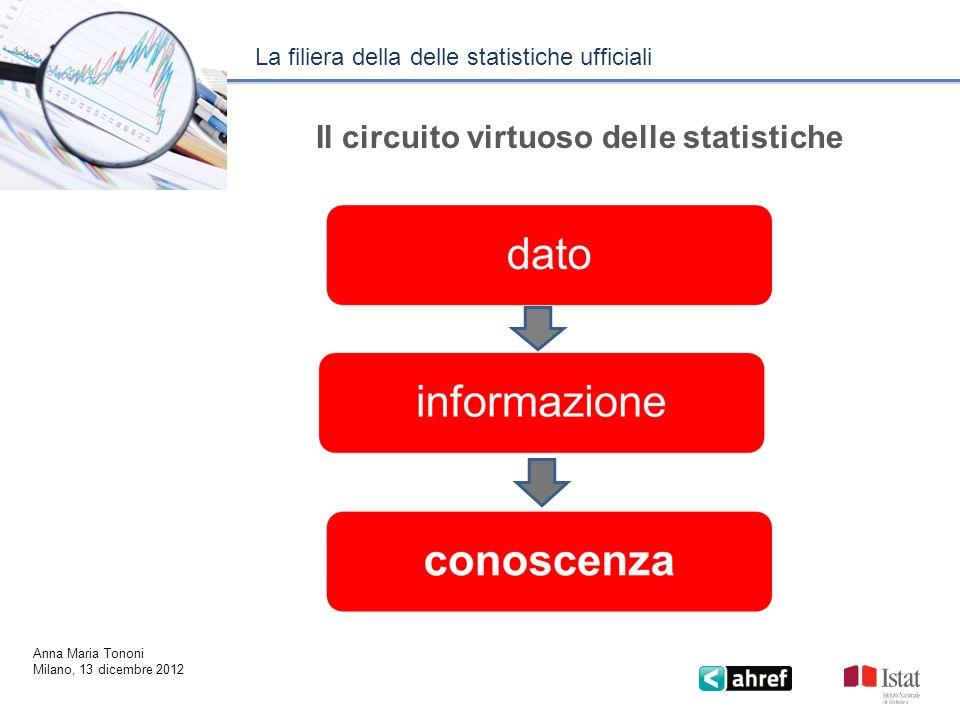 Il circuito virtuoso delle statistiche