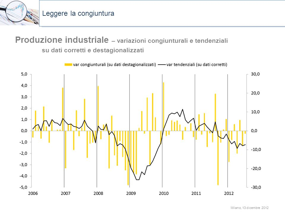 Produzione industriale – variazioni congiunturali e tendenziali