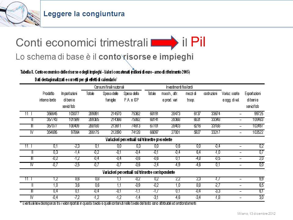 Conti economici trimestrali il Pil