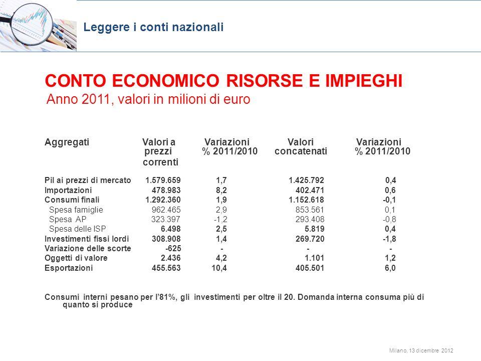CONTO ECONOMICO RISORSE E IMPIEGHI