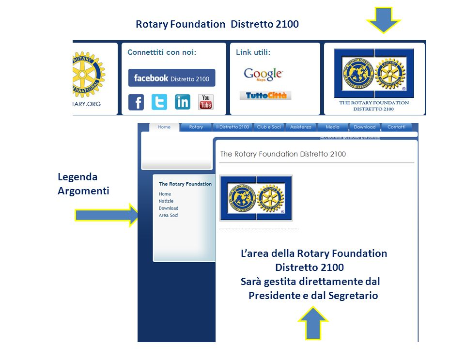 Rotary Foundation Distretto 2100