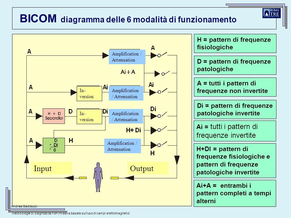 BICOM diagramma delle 6 modalità di funzionamento