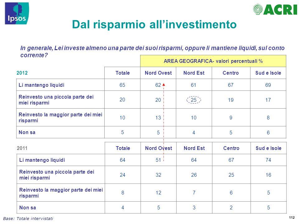 Dal risparmio all'investimento AREA GEOGRAFICA- valori percentuali %
