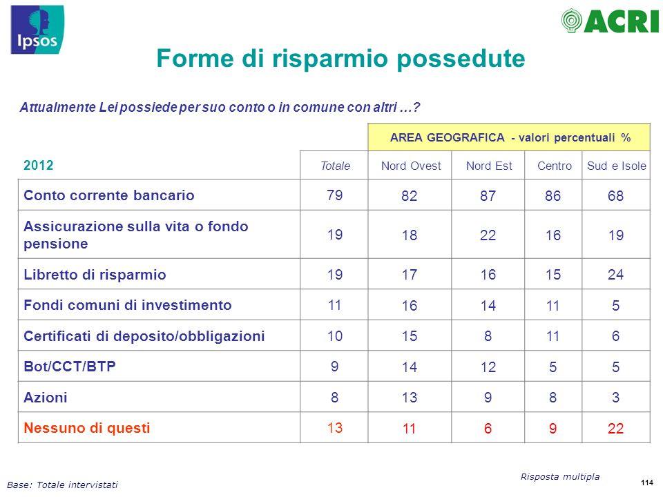 Forme di risparmio possedute AREA GEOGRAFICA - valori percentuali %
