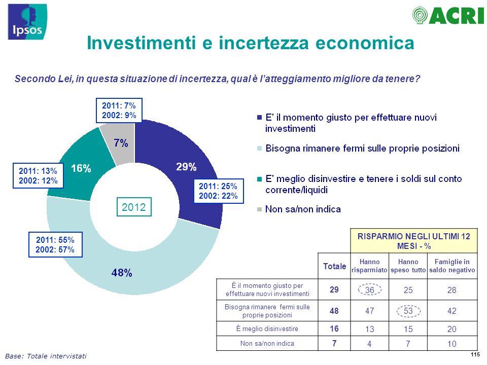 Investimenti e incertezza economica