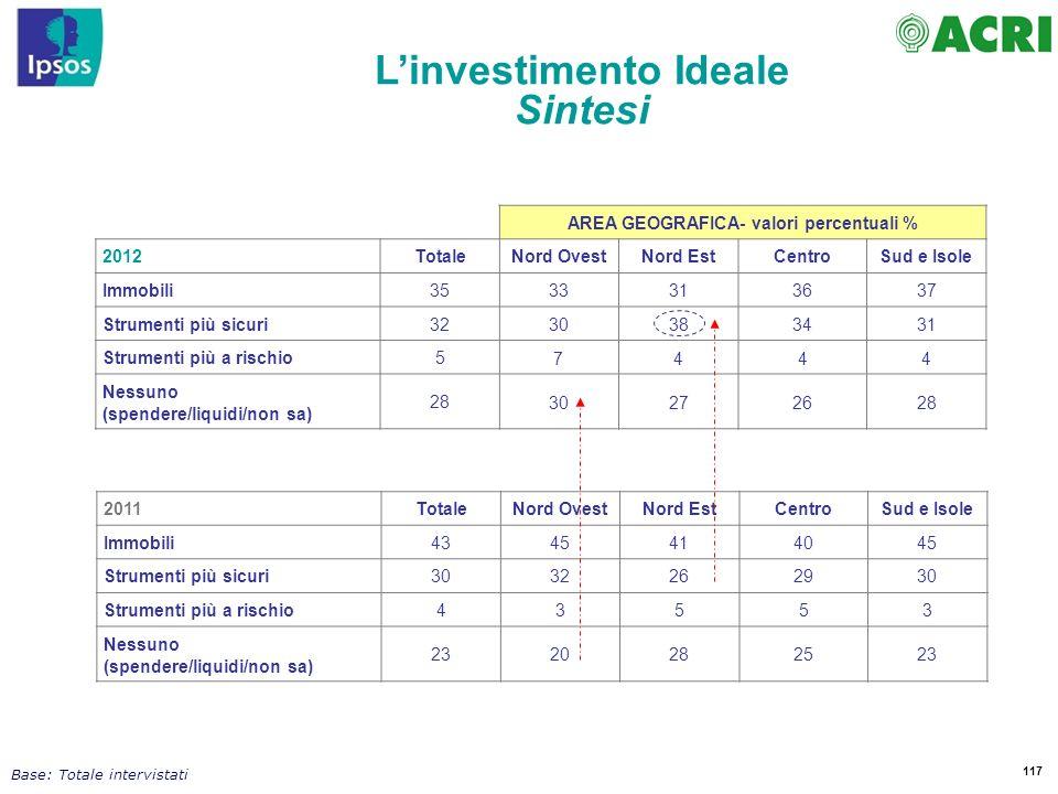 L'investimento Ideale AREA GEOGRAFICA- valori percentuali %