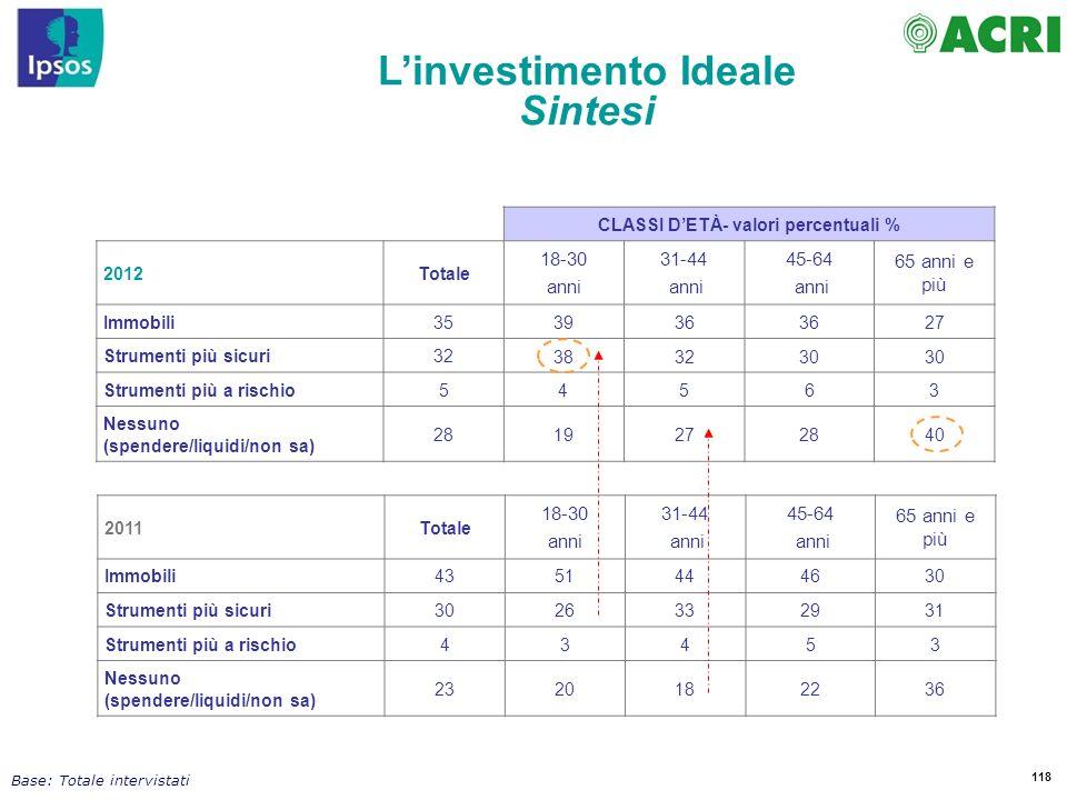 L'investimento Ideale CLASSI D'ETÀ- valori percentuali %