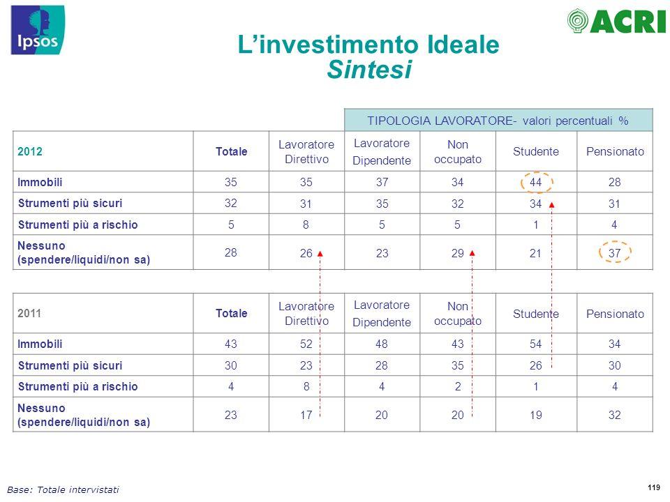 L'investimento Ideale