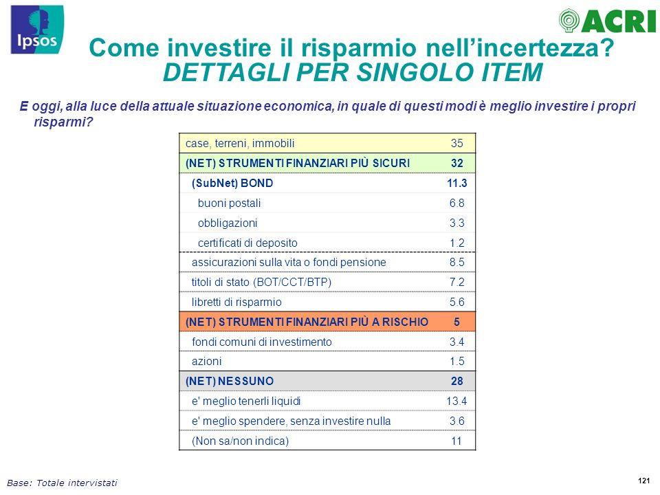 Come investire il risparmio nell'incertezza DETTAGLI PER SINGOLO ITEM