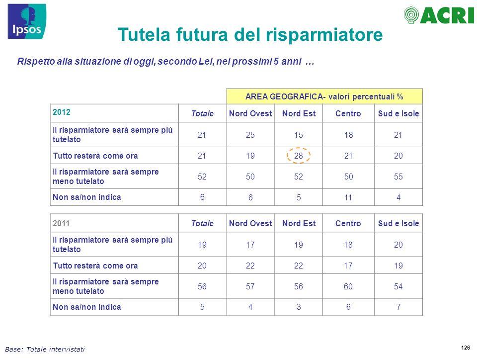 Tutela futura del risparmiatore AREA GEOGRAFICA- valori percentuali %