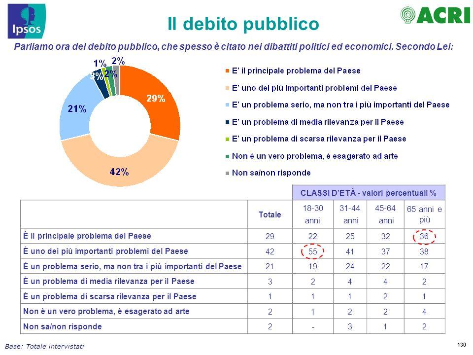 CLASSI D'ETÀ - valori percentuali %