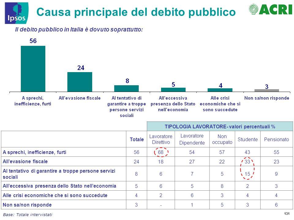 Causa principale del debito pubblico