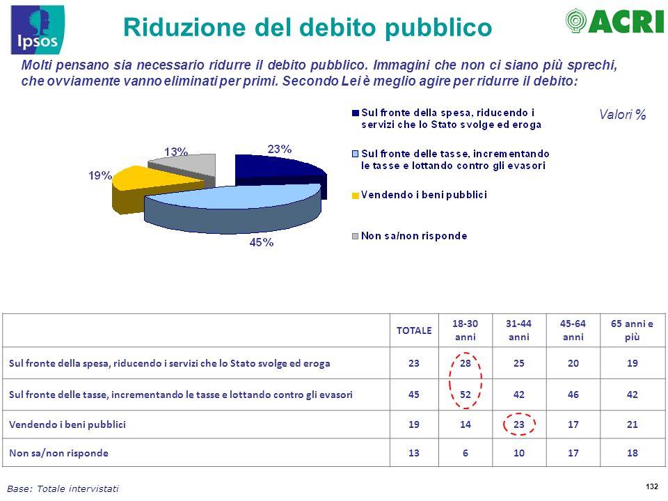 Riduzione del debito pubblico