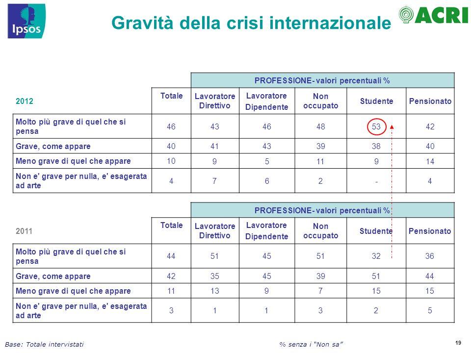 Gravità della crisi internazionale