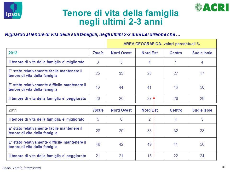 Tenore di vita della famiglia AREA GEOGRAFICA- valori percentuali %